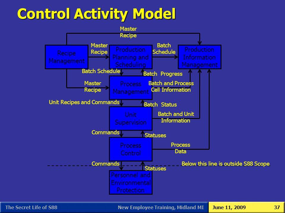 Control Activity Model
