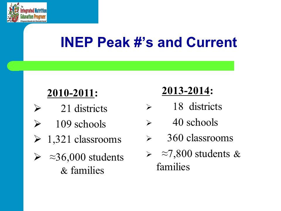INEP Peak #'s and Current