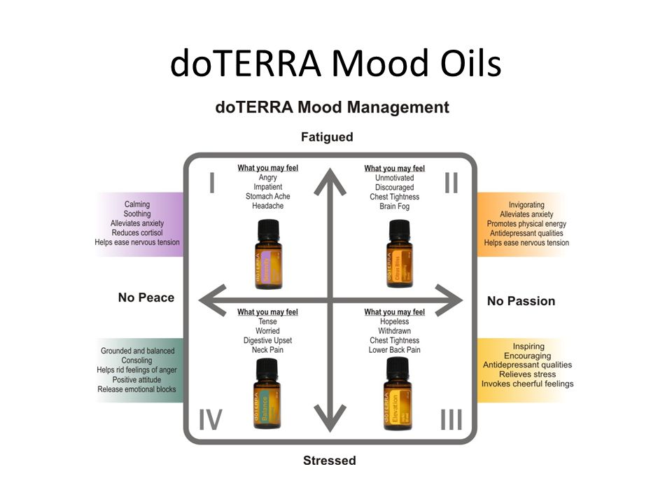 doTERRA Mood Oils Our moods are a complex interplay of emotional and physical components