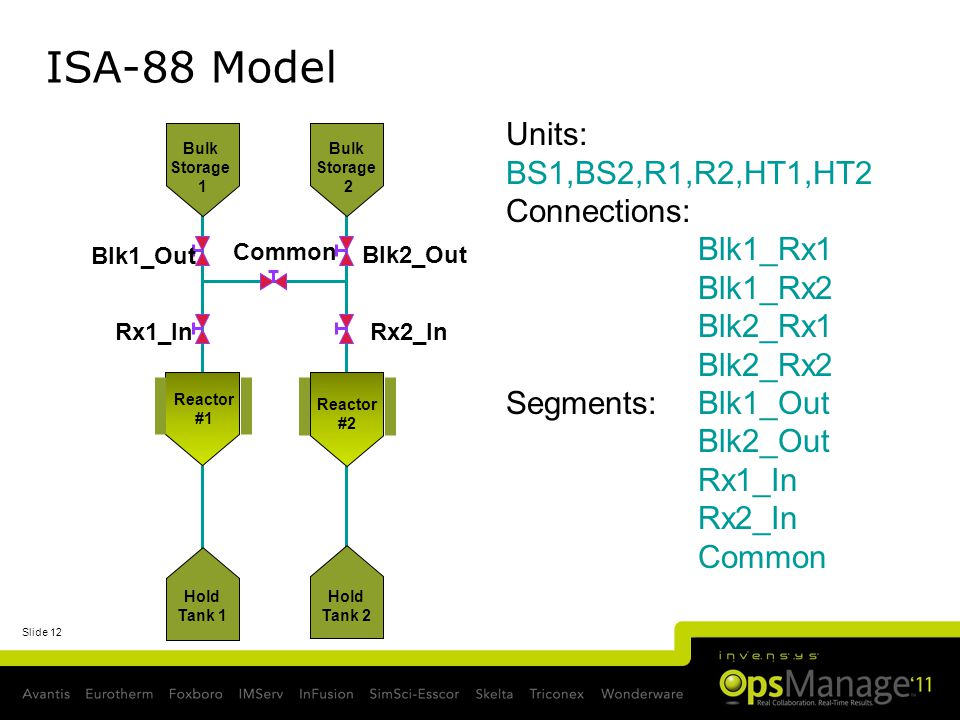 ISA-88 Model Units: BS1,BS2,R1,R2,HT1,HT2 Connections: Blk1_Rx1