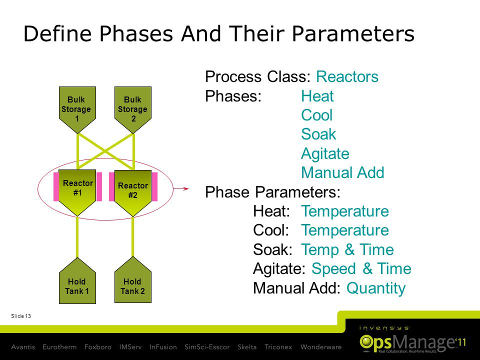 Define Phases And Their Parameters