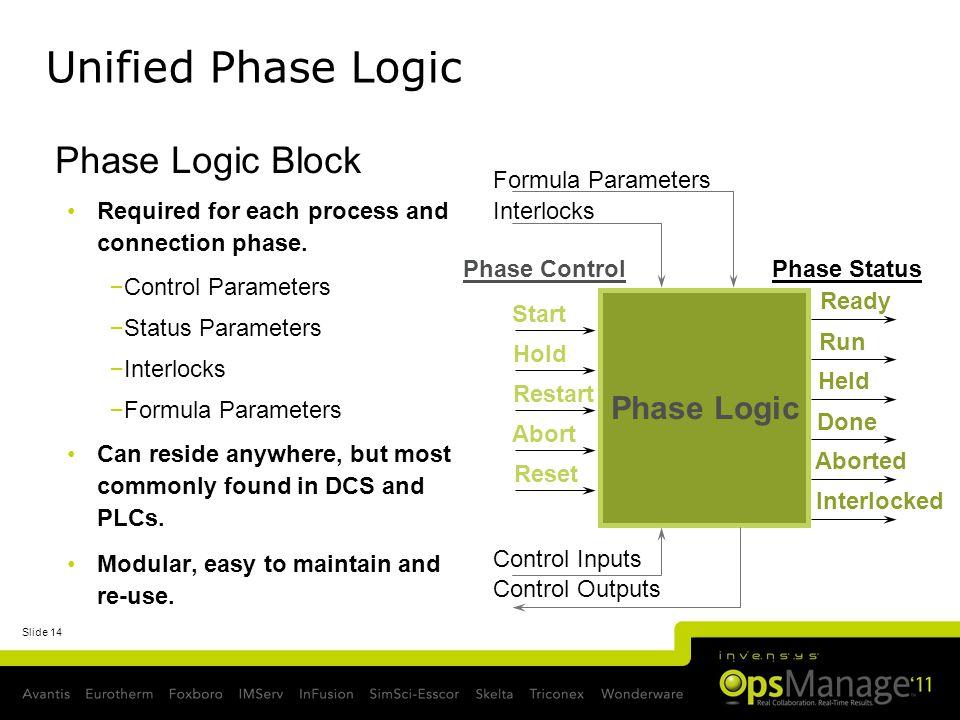 Unified Phase Logic Phase Logic Block Phase Logic