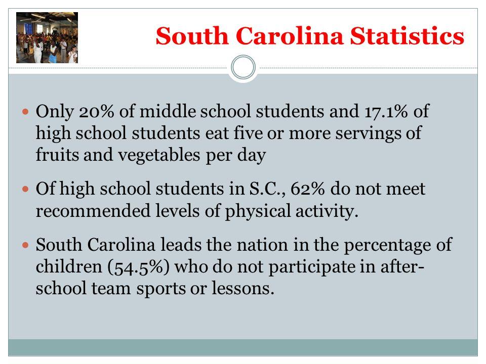 South Carolina Statistics