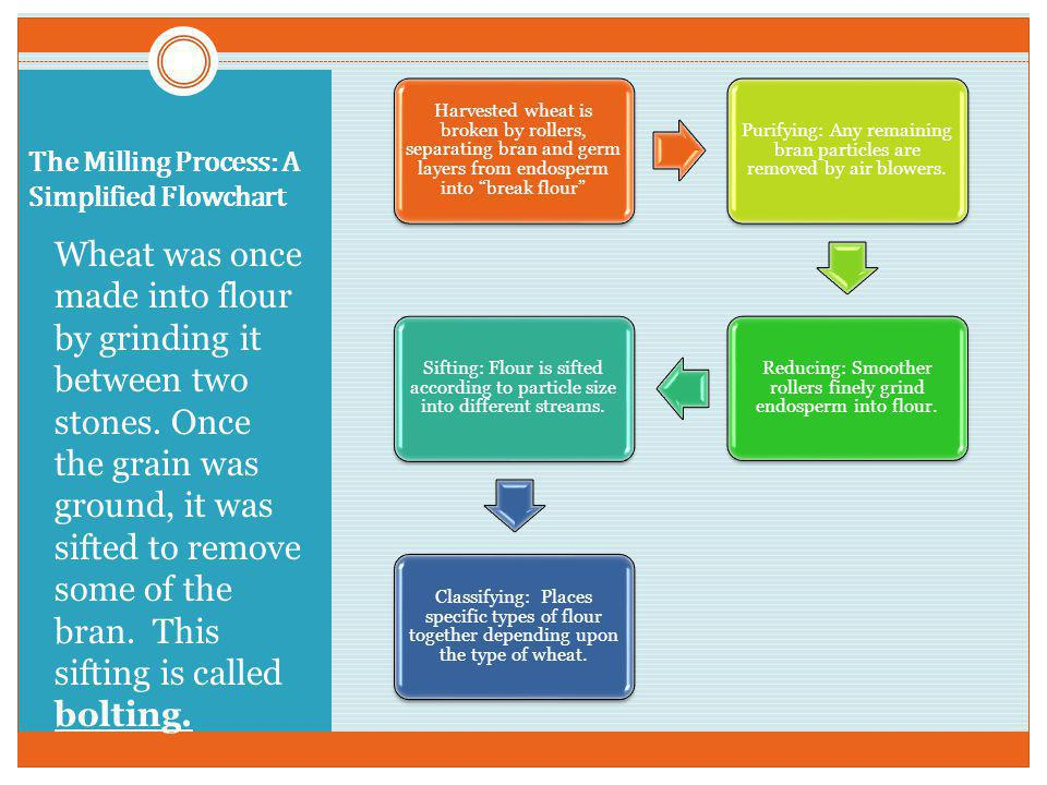 The Milling Process: A Simplified Flowchart