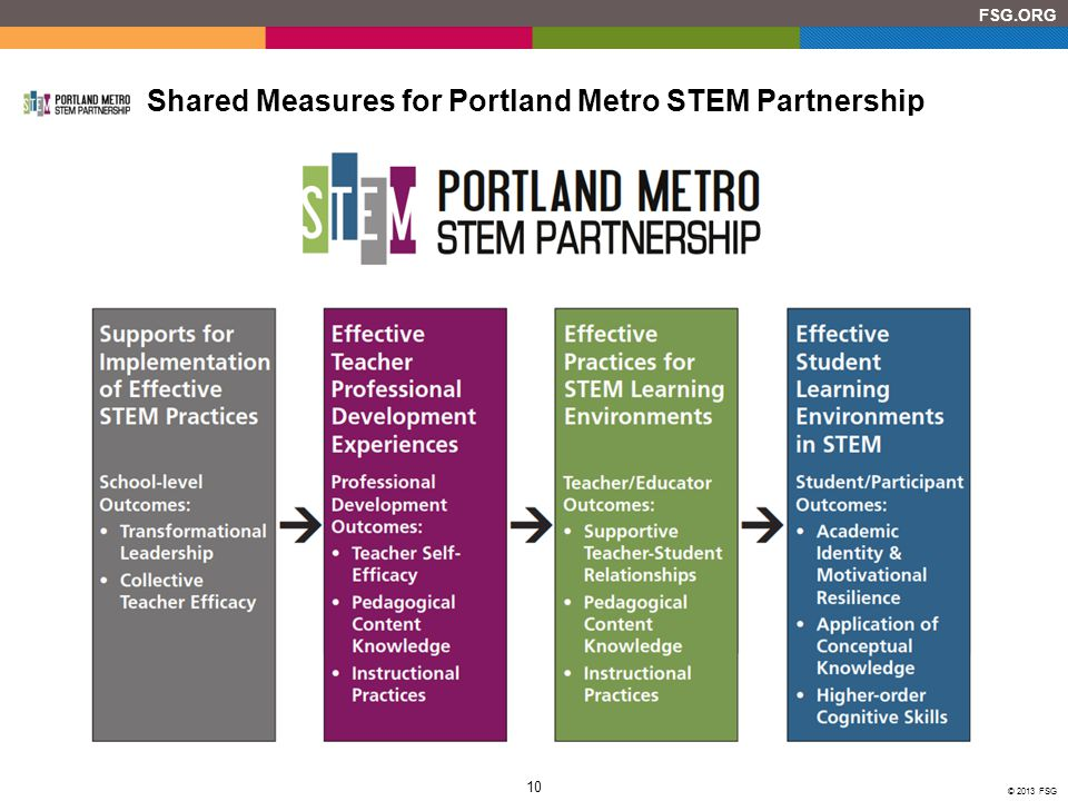 Shared Measures for Portland Metro STEM Partnership