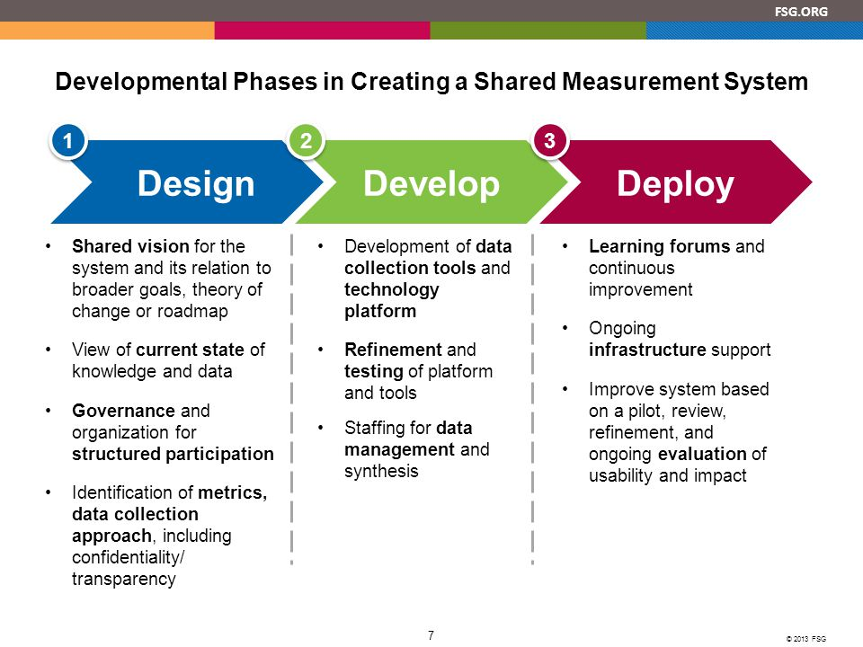 Developmental Phases in Creating a Shared Measurement System