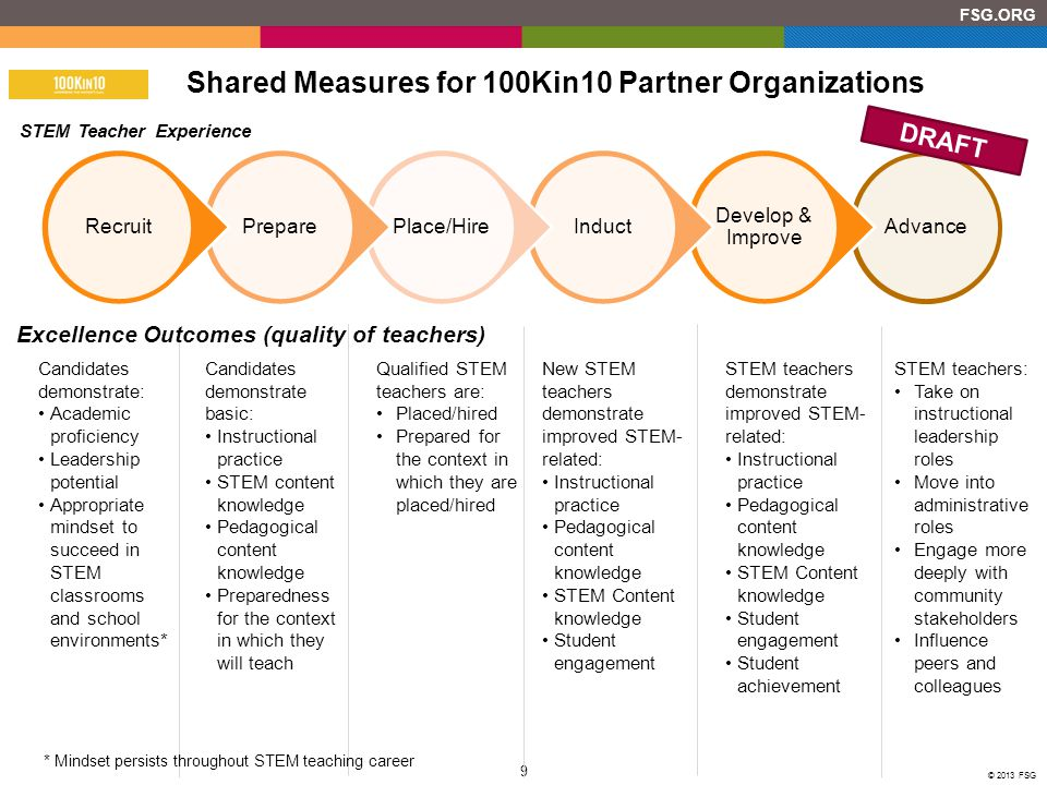 Shared Measures for 100Kin10 Partner Organizations