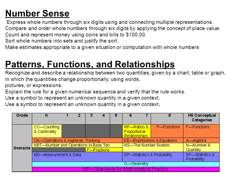 Patterns, Functions, and Relationships