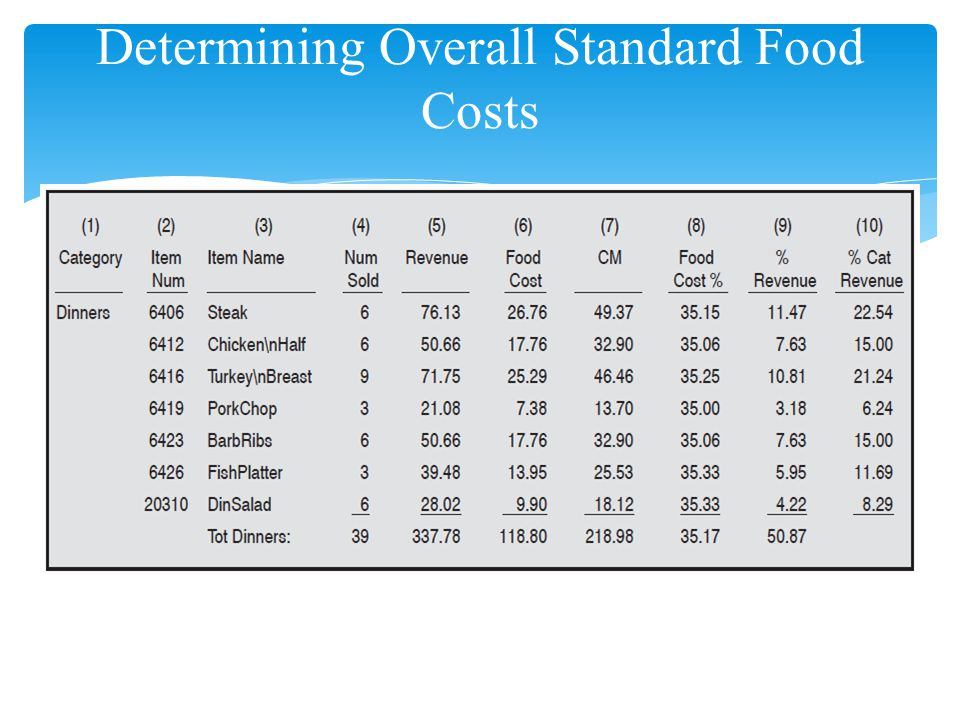 Determining Overall Standard Food Costs