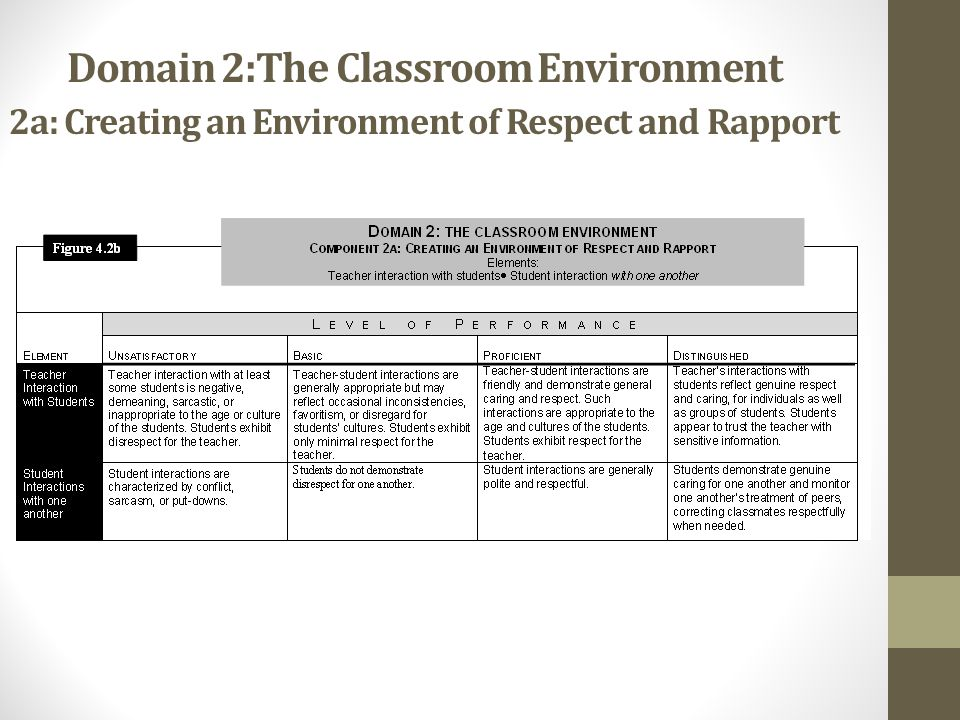 Domain 2:The Classroom Environment 2a: Creating an Environment of Respect and Rapport