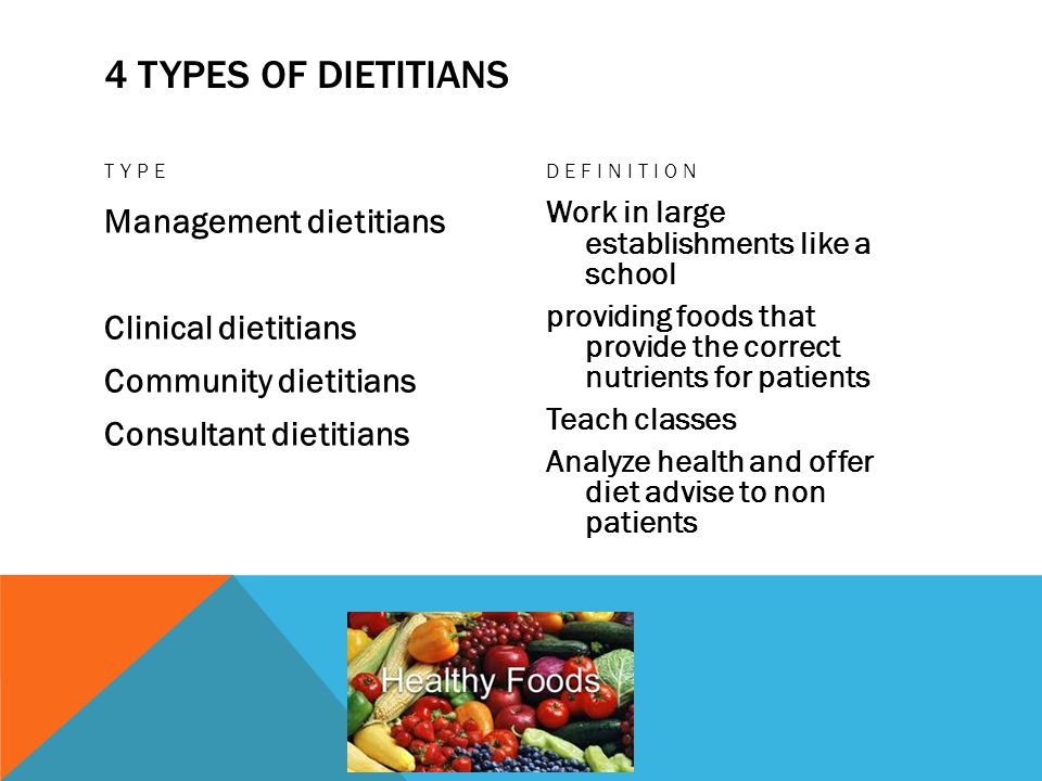 4 Types of Dietitians Type. Definition. Management dietitians Clinical dietitians Community dietitians Consultant dietitians