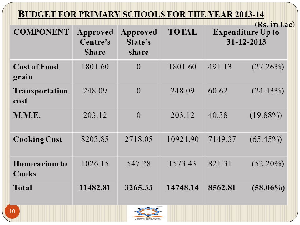 BUDGET FOR PRIMARY SCHOOLS FOR THE YEAR 2013-14