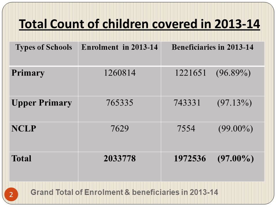 Total Count of children covered in 2013-14