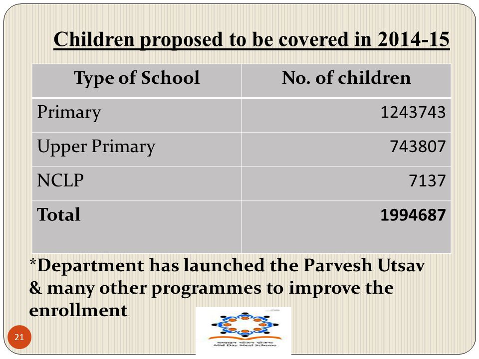 Children proposed to be covered in 2014-15