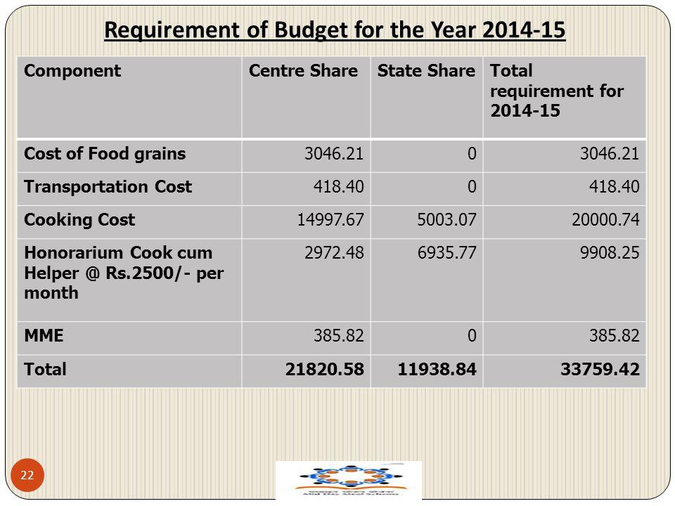 Requirement of Budget for the Year 2014-15