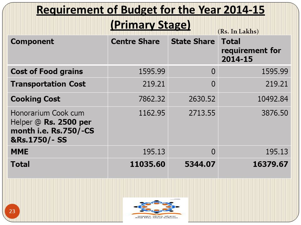 Requirement of Budget for the Year 2014-15 (Primary Stage)