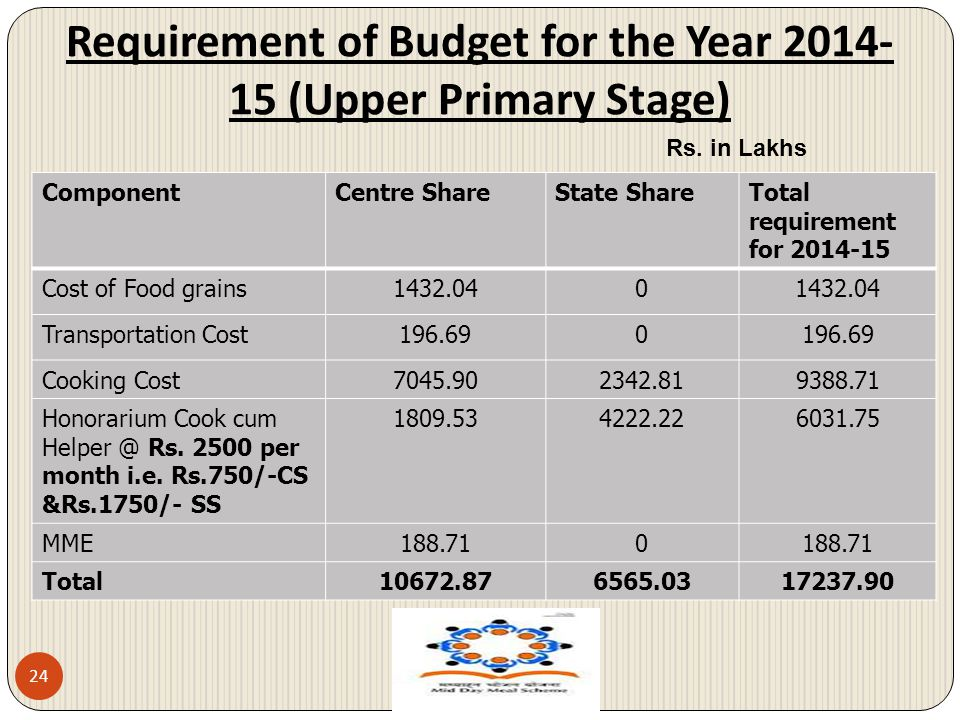 Requirement of Budget for the Year 2014-15 (Upper Primary Stage)