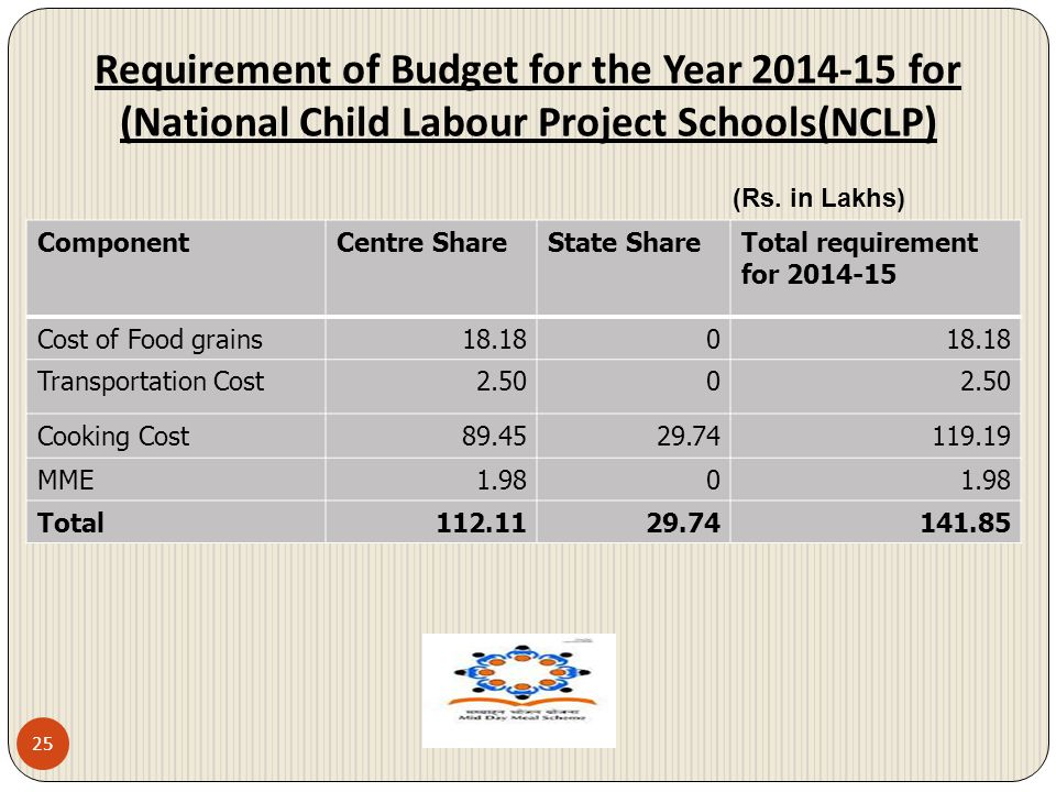 Requirement of Budget for the Year 2014-15 for (National Child Labour Project Schools(NCLP)