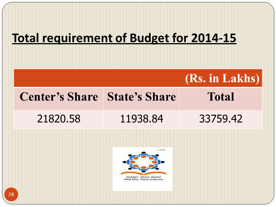 Total requirement of Budget for 2014-15
