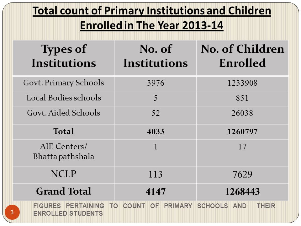 No. of Children Enrolled