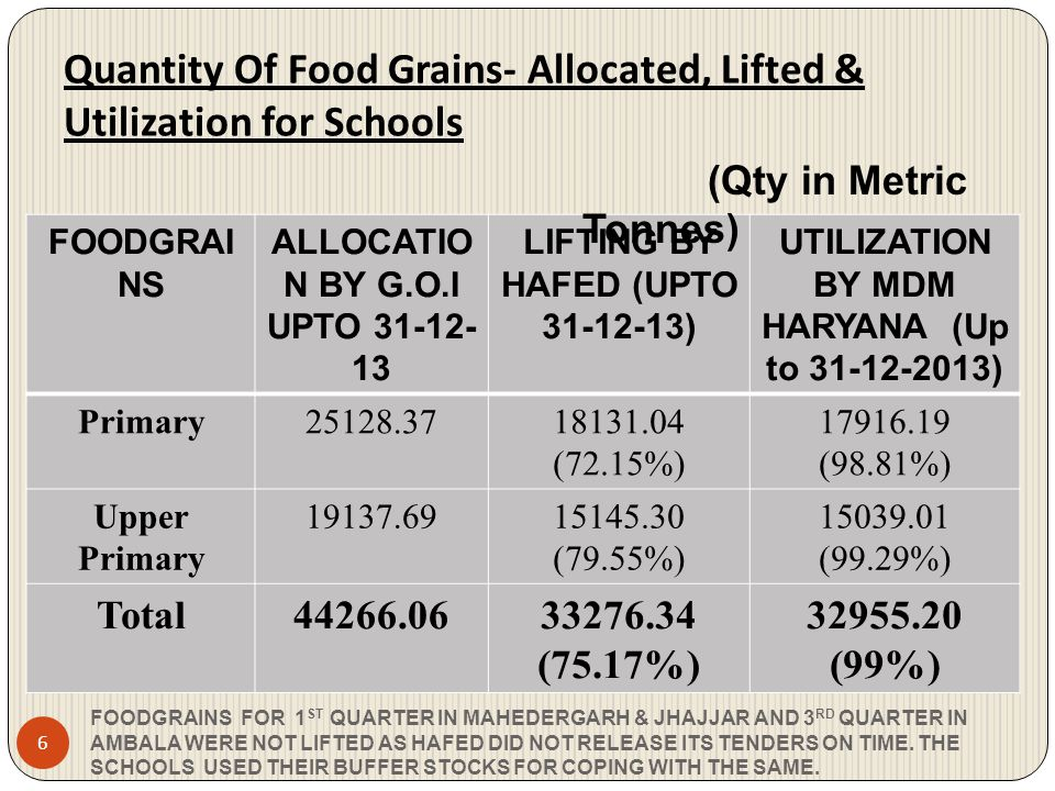 Quantity Of Food Grains- Allocated, Lifted & Utilization for Schools