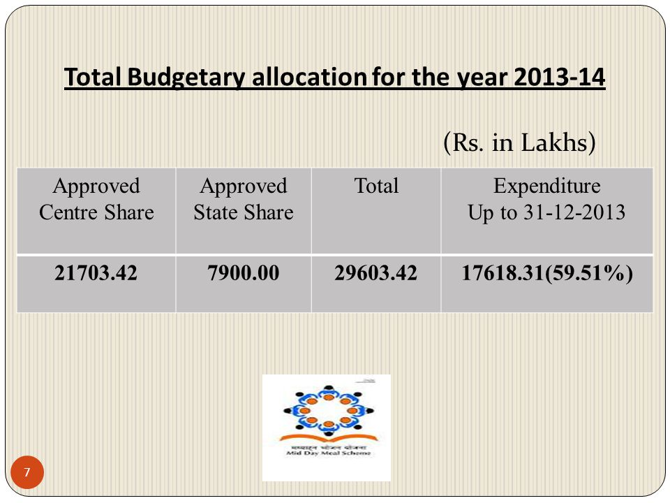Total Budgetary allocation for the year 2013-14