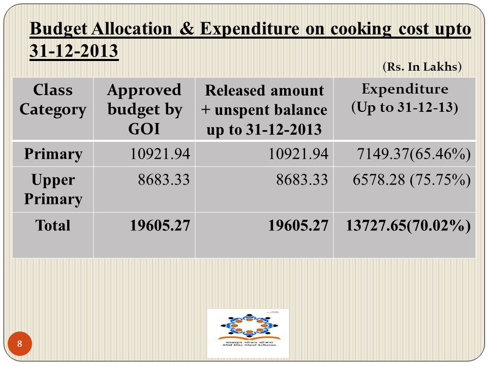 Budget Allocation & Expenditure on cooking cost upto 31-12-2013