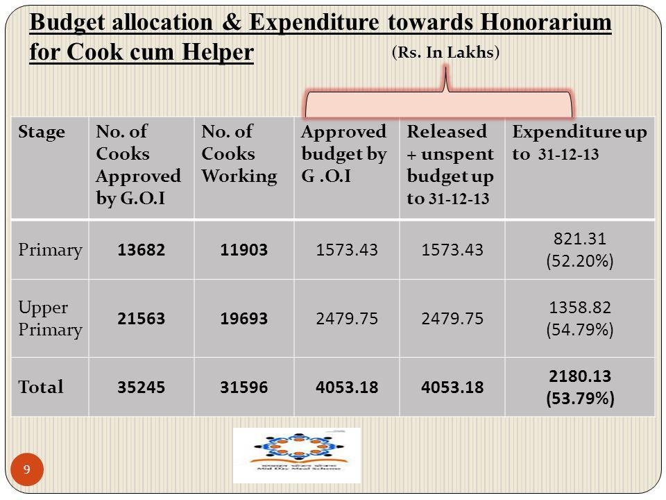 Budget allocation & Expenditure towards Honorarium for Cook cum Helper