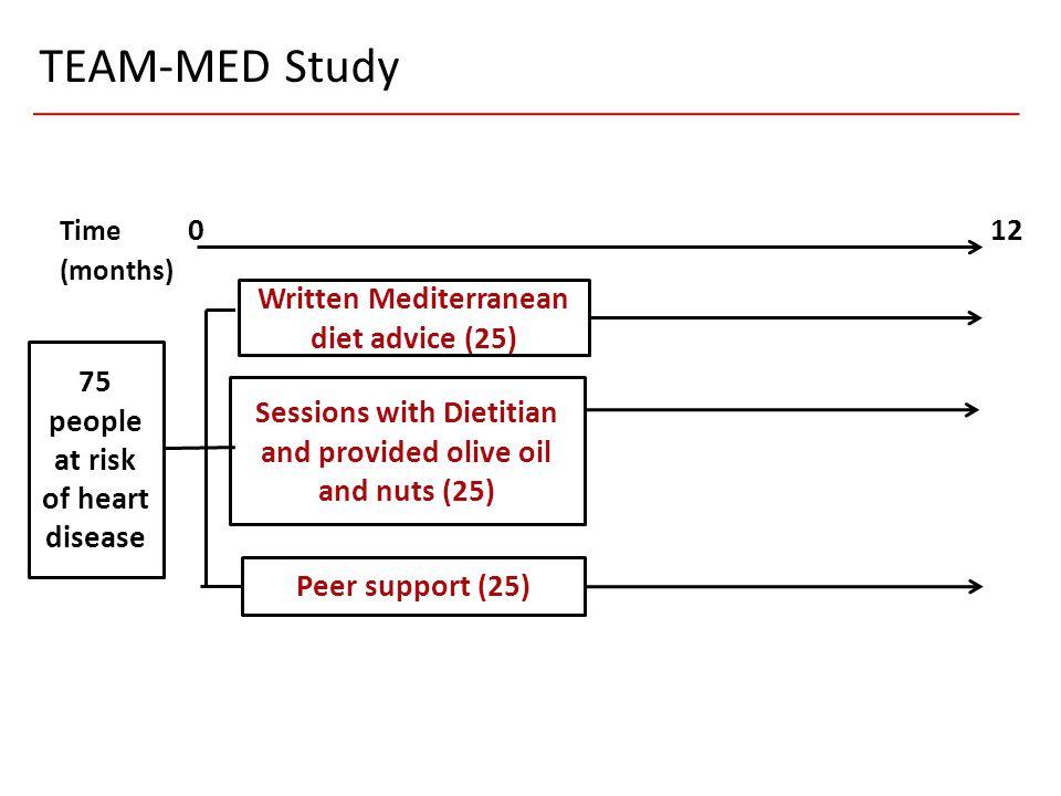 TEAM-MED Study Time 0 12 (months)