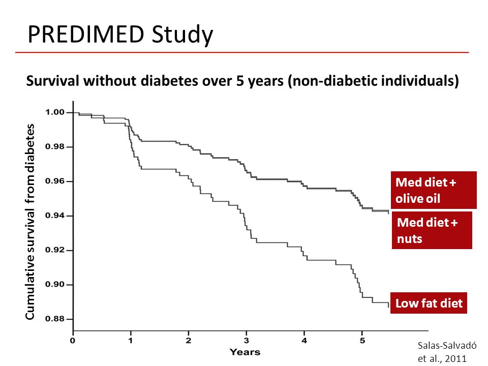 Survival without diabetes over 5 years (non-diabetic individuals)
