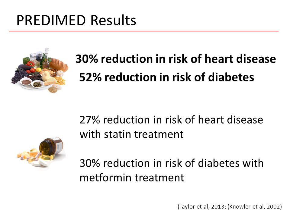 PREDIMED Results 30% reduction in risk of heart disease 52% reduction in risk of diabetes