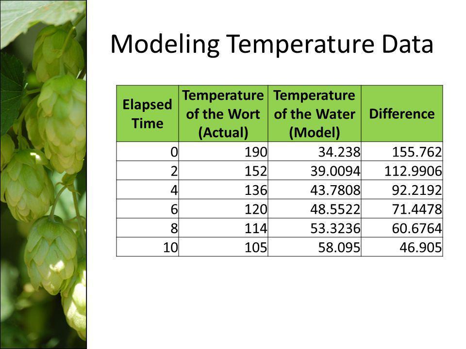Modeling Temperature Data
