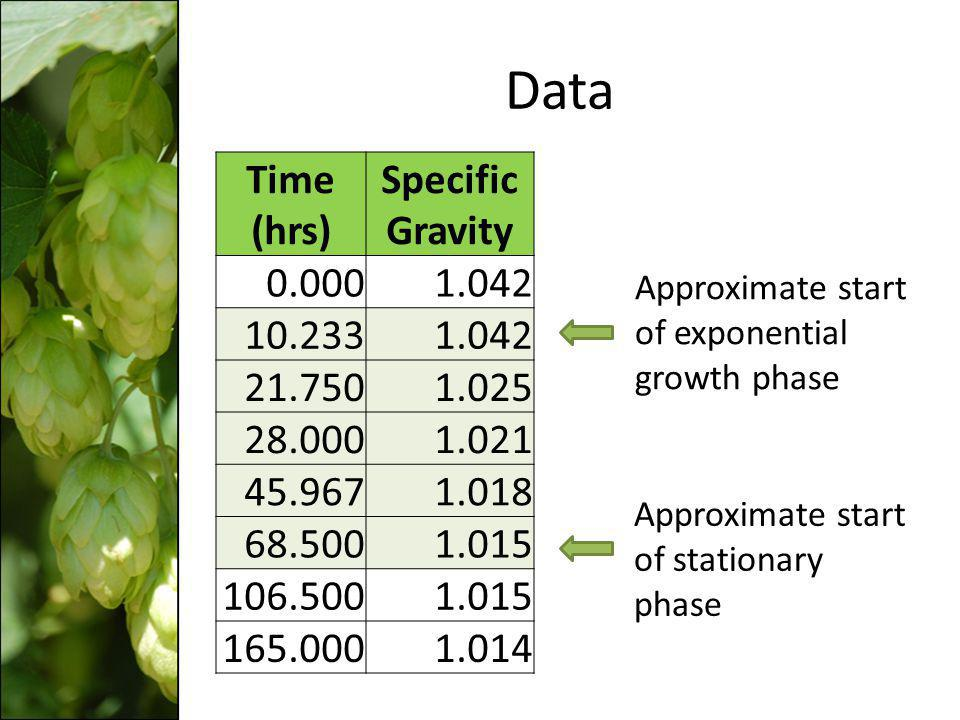 Data Time (hrs) Specific Gravity 0.000 1.042 10.233 21.750 1.025