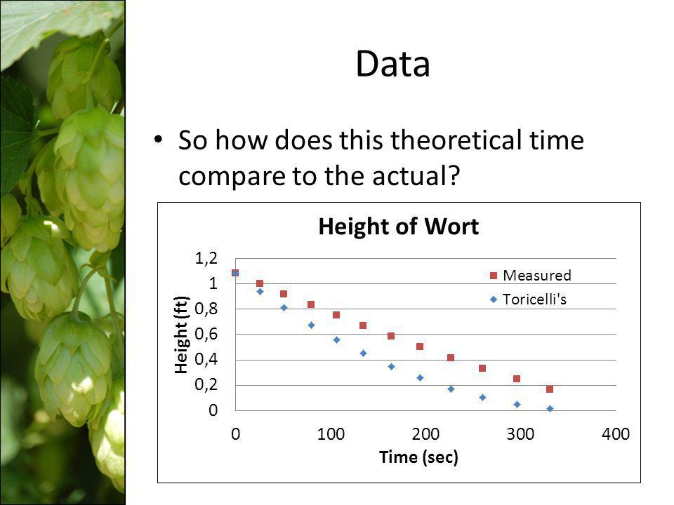Data So how does this theoretical time compare to the actual