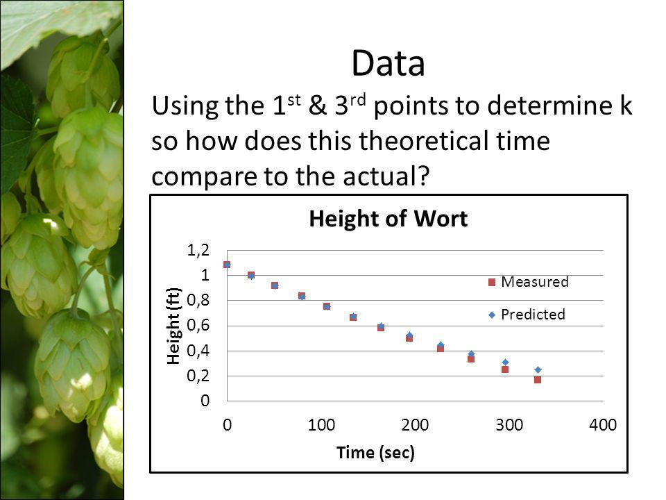 Data Using the 1st & 3rd points to determine k so how does this theoretical time compare to the actual