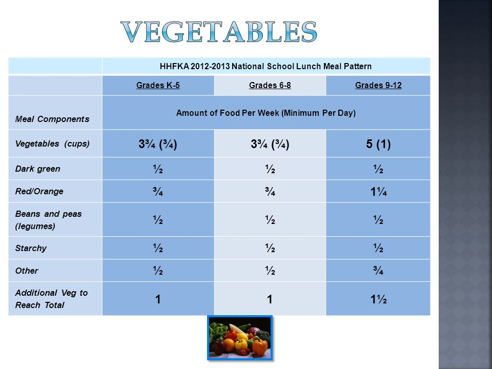 VEGETABLES 3¾ (¾) 5 (1) ½ ¾ 1¼ 1 1½ Meal Components Vegetables (cups)