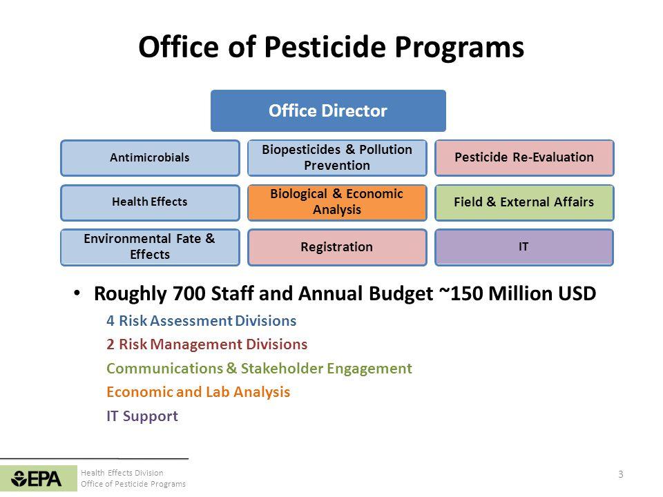 Office of Pesticide Programs