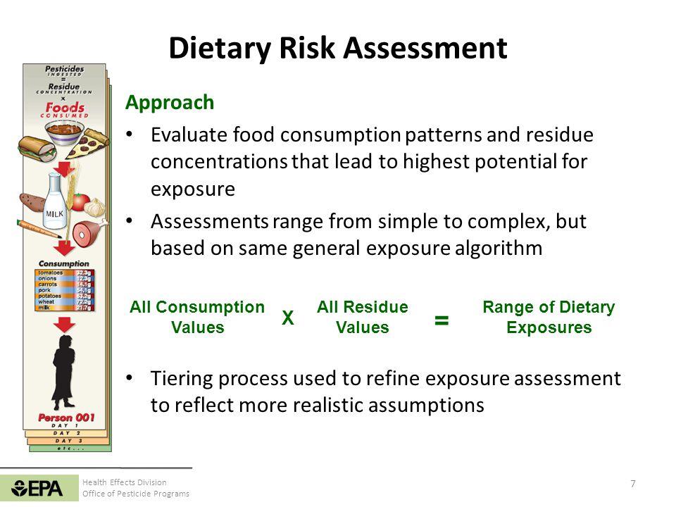 Dietary Risk Assessment