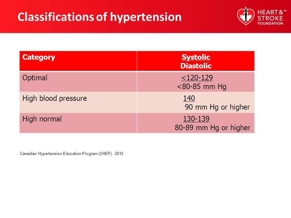 Classifications of hypertension