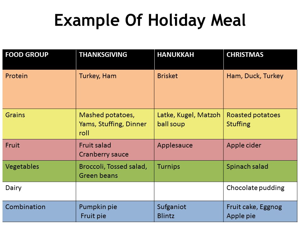 Example Of Holiday Meal