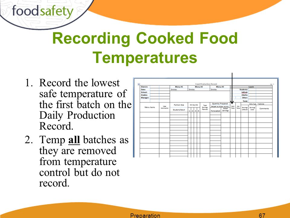 Recording Cooked Food Temperatures