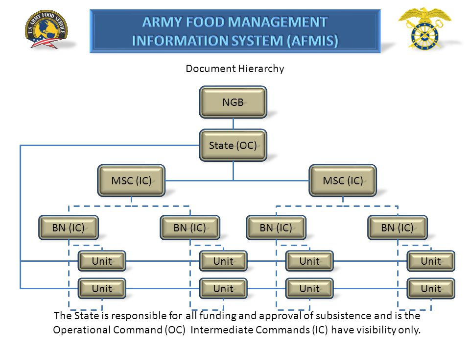 Document Hierarchy NGB. State (OC) MSC (IC) MSC (IC) BN (IC) BN (IC) BN (IC) BN (IC) Unit. Unit.