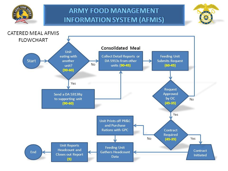 CATERED MEAL AFMIS FLOWCHART