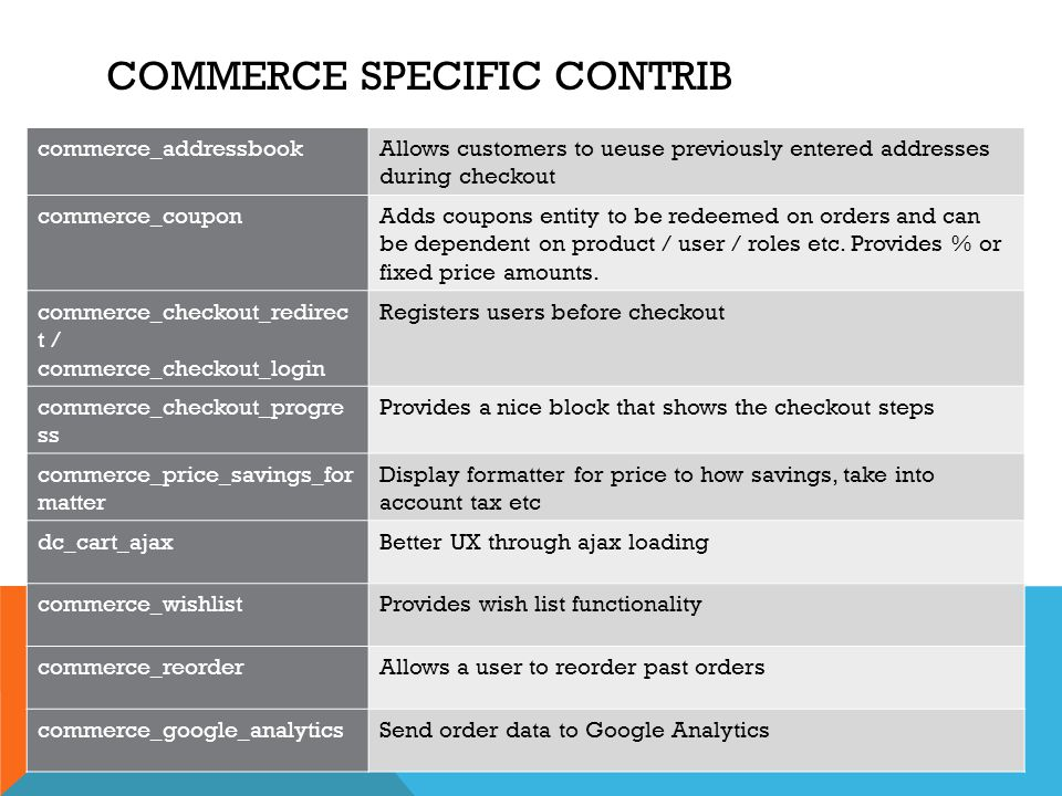 Commerce specific contrib