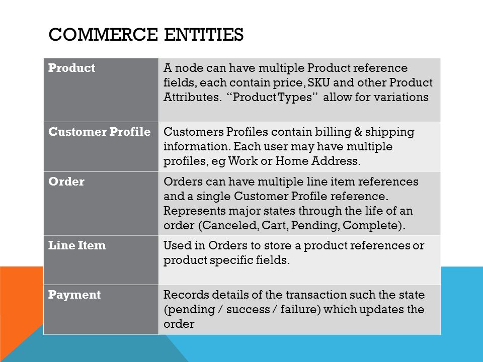 Commerce entities Product