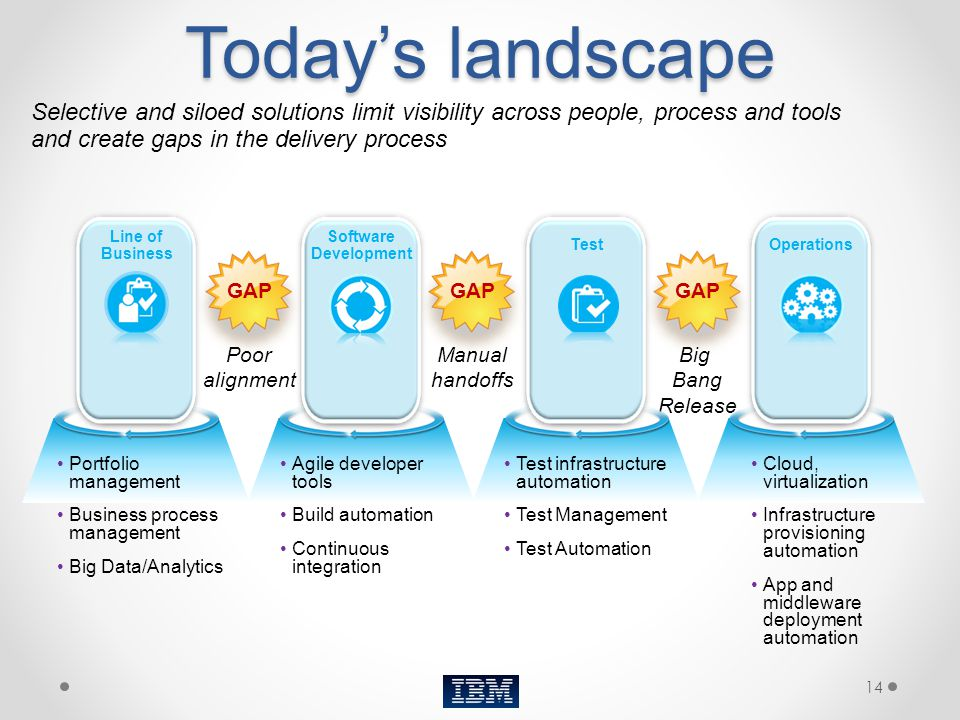 Today's landscape Selective and siloed solutions limit visibility across people, process and tools and create gaps in the delivery process.