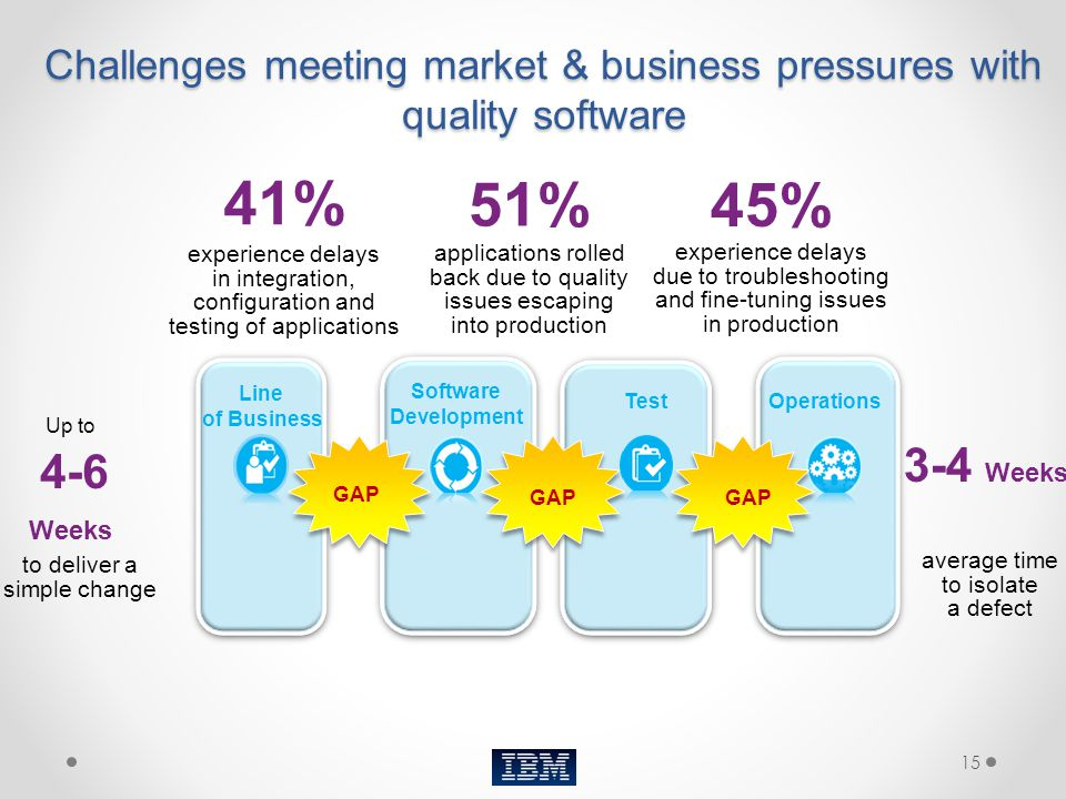 Challenges meeting market & business pressures with quality software