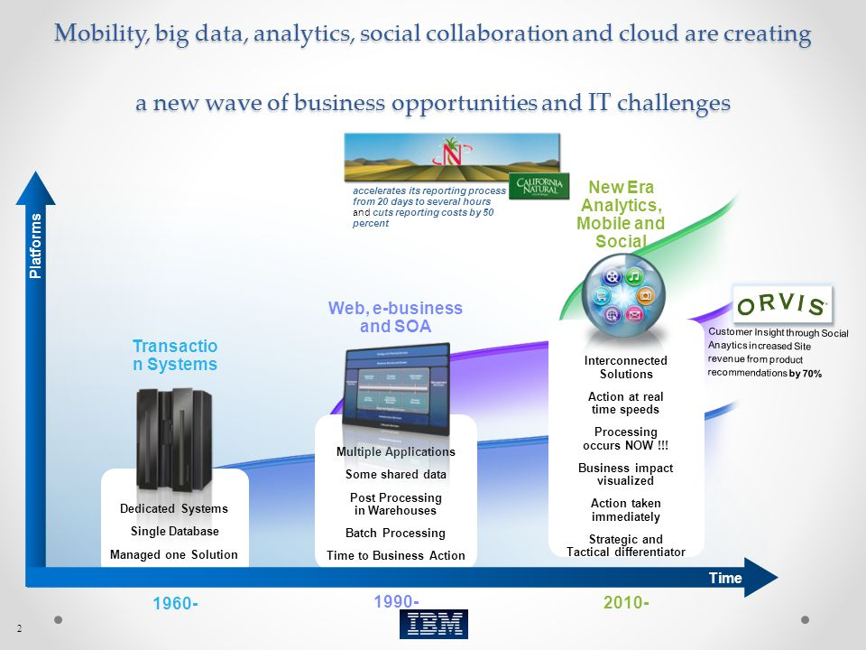 Mobility, big data, analytics, social collaboration and cloud are creating a new wave of business opportunities and IT challenges