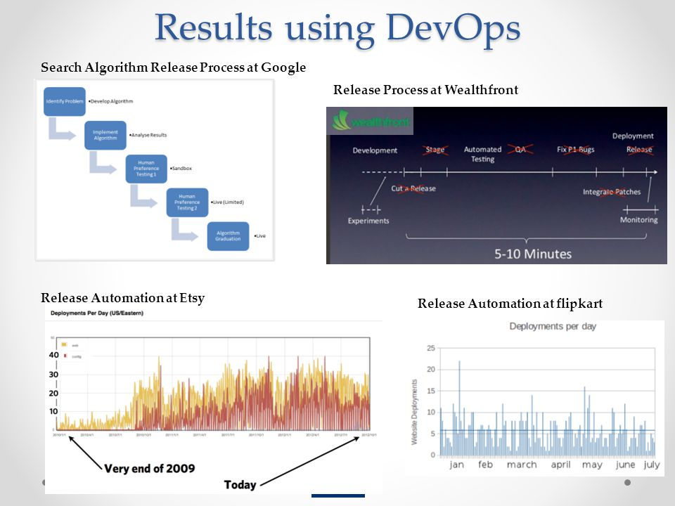 Results using DevOps Search Algorithm Release Process at Google