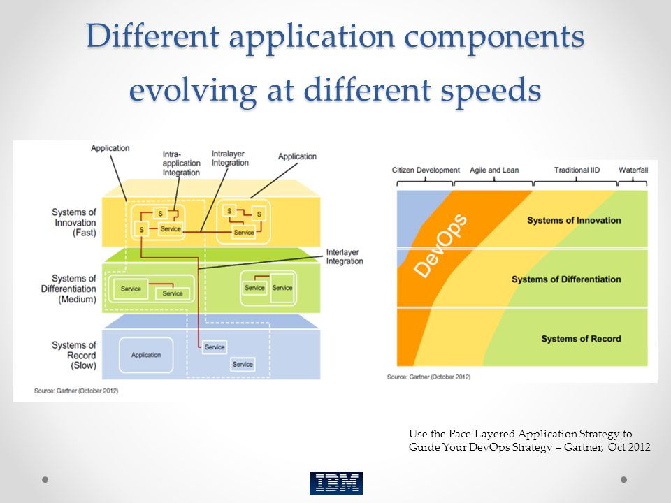 Different application components evolving at different speeds